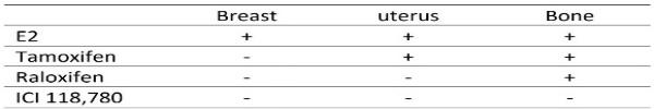 SERMs M2-macrophage shift table